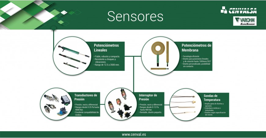 La línea de Sensores que nos trae la firma Variohm