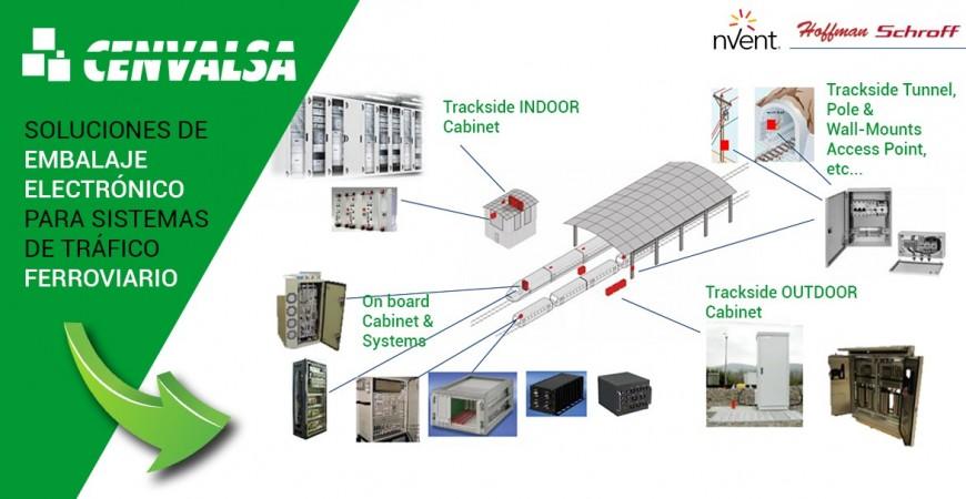 Soluciones de embalaje electrónico para sistemas de tráfico ferroviario